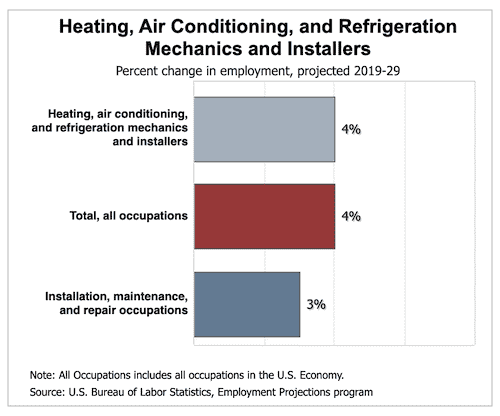 HVAC employment growth (BLS 2019)